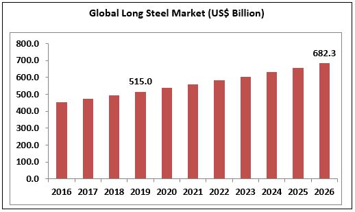 Long Steel Market