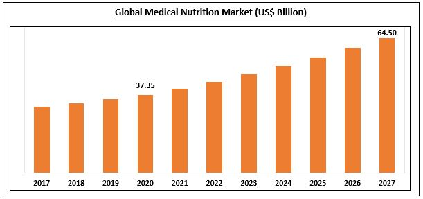 Medical Nutrition Market