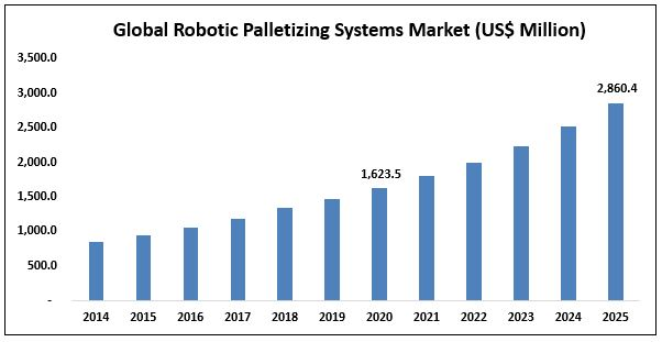 Robotic Palletizing Systems Market